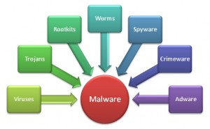free malware removal