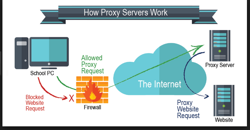 Free Web Proxy – Best Quality Free Stuff