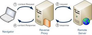 Find Free Web Proxy