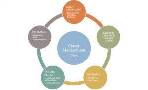 free career development